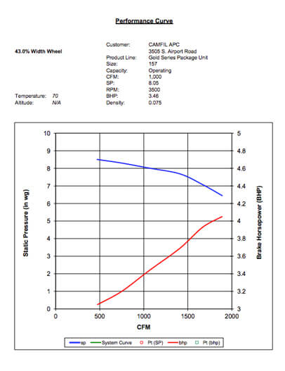 Fan Curve - GSP2 1000 CFM at 8 IN