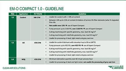EM-O Compact 1.0 - Guideline